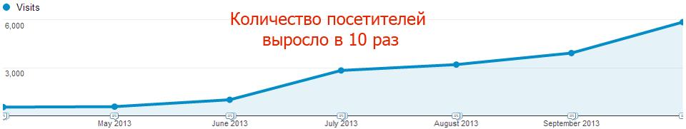 Продвижение сайтов в Донецке