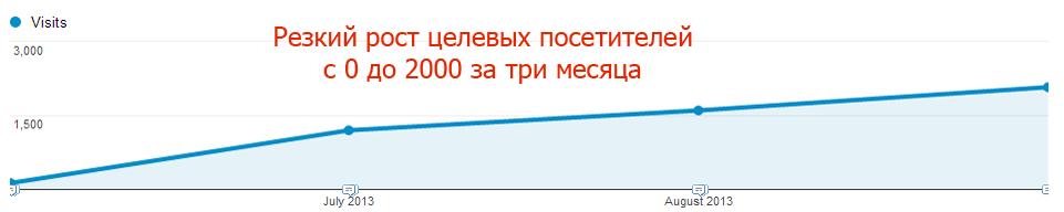 Контекстная реклама в Донецке
