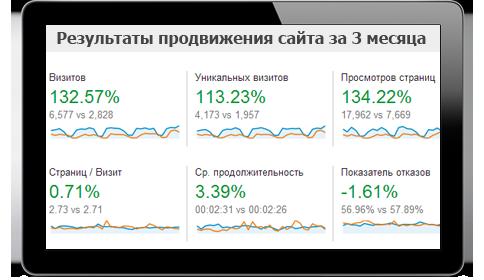 Продвижение сайтов Донецк