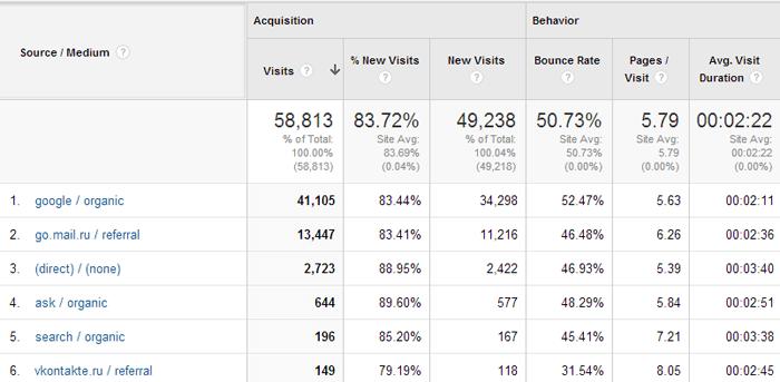 Источники трафика в Google Analytics