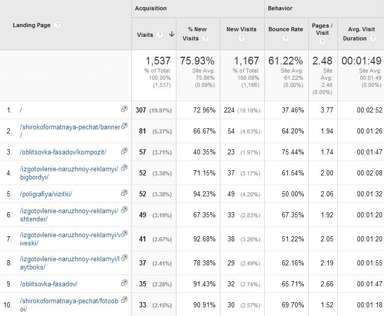Статистика по посадочным страницам в Google Analytics