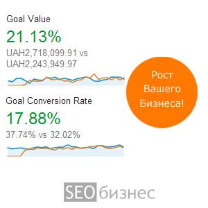 Интернет-маркетинг в Одессе